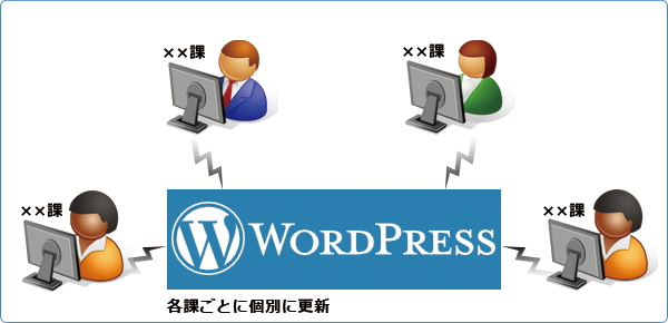 wordpressの使い方(運用例)